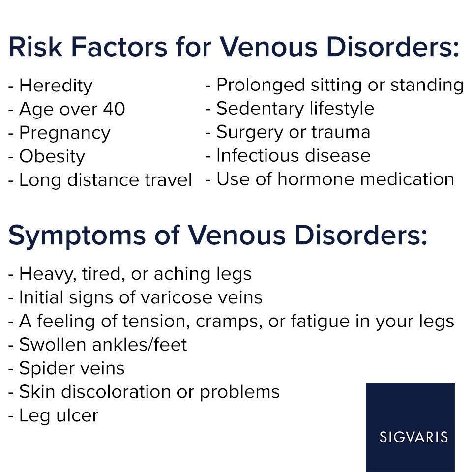 Chart explaining risk factors and symptoms of venous disorders